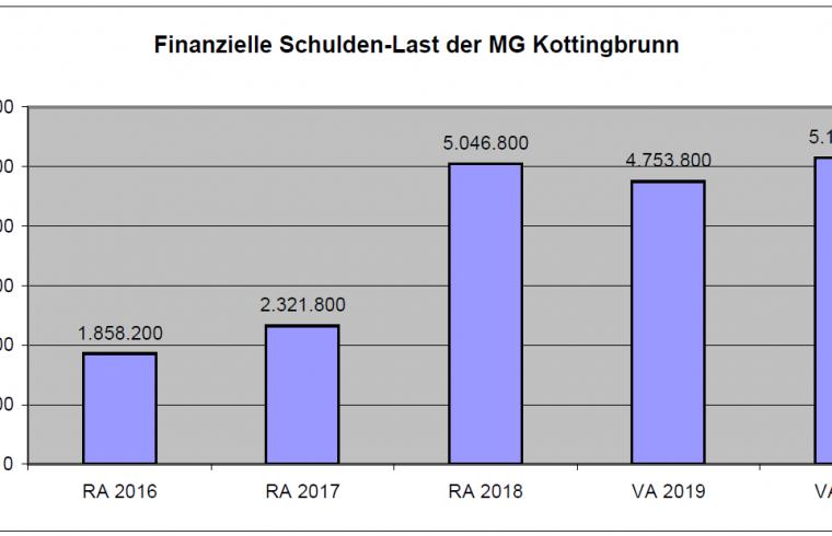 Kottingbrunn - Thema auf huggology.com